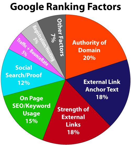 Google Ranking factors authority