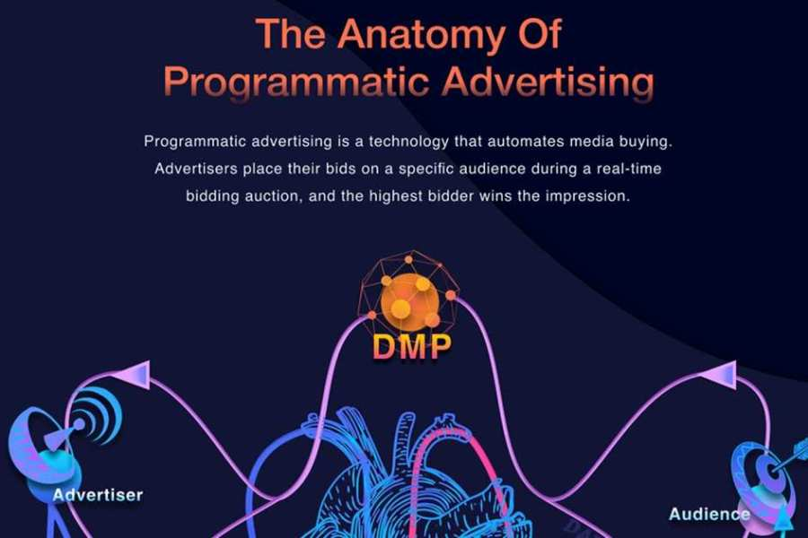 Programmatic Advertising: What It Is and How It Works