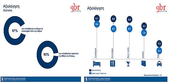 Πηγή: ΕΞΑΑΑ και GBR Consulting, (2019). «15η Έρευνα Περί Ικανοποίησης Επισκεπτών και Απόδοσης Ξενοδοχείων Αττικής 2019»