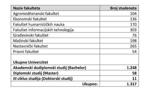brojeviuniverzitetupis