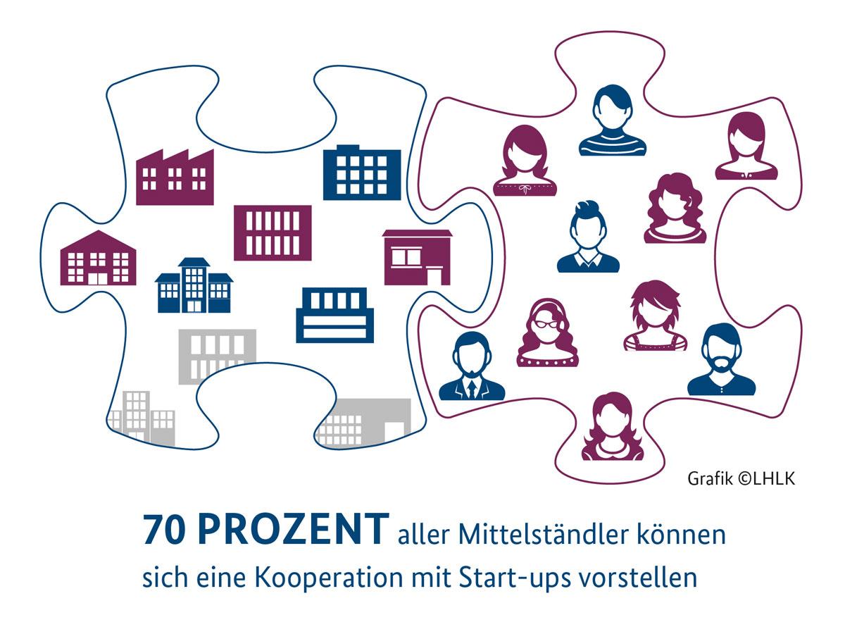 startups und mittelstand