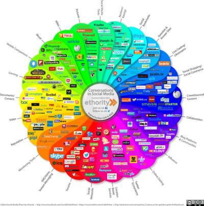 Die wichtigsten Social Media Kanäle und Tools