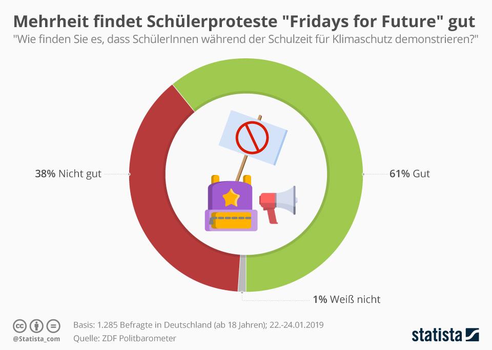 Die meisten Deutschen stehen hinter den Klimaschutz-Protesten