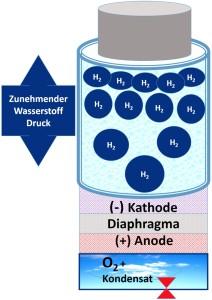 Wasserkondensat-Diagram-Kathode-Anode