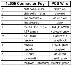 4l60e and 4l80e info | Grumpys Performance Garage