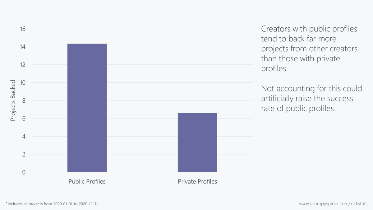 Chart showing number of Kickstarter projects backed by public versus private profiles
