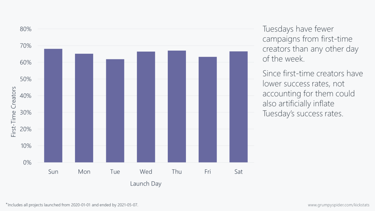 Chart showing that Tuesdays have fewer Kickstarter campaigns from first-time creators than any other day of the week.