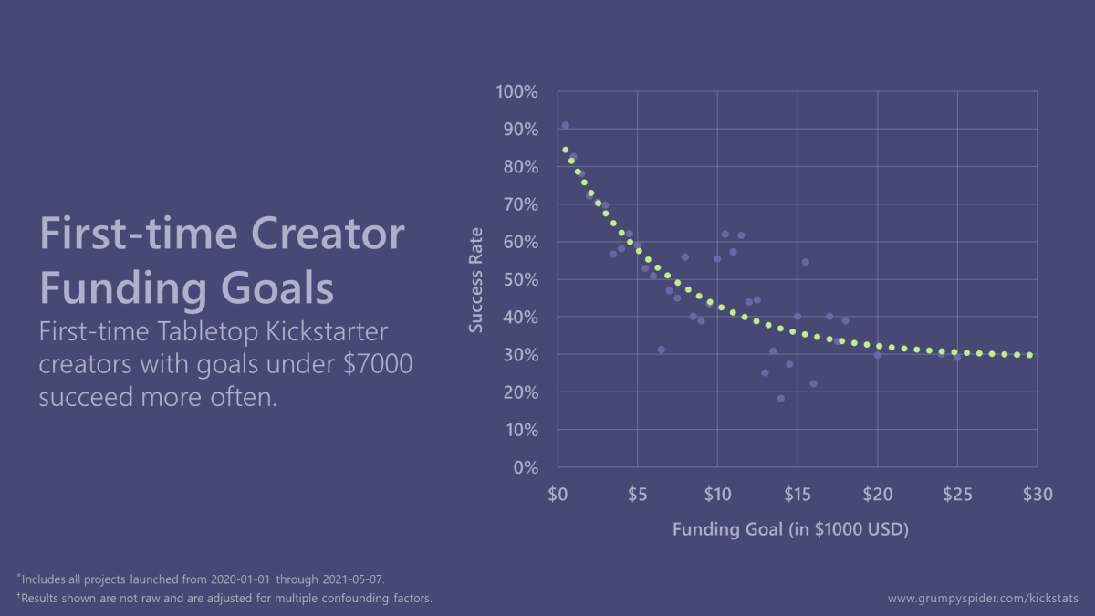 Graph showing that first-time tabletop Kickstarter creators with goals under $7000 succeed more often.