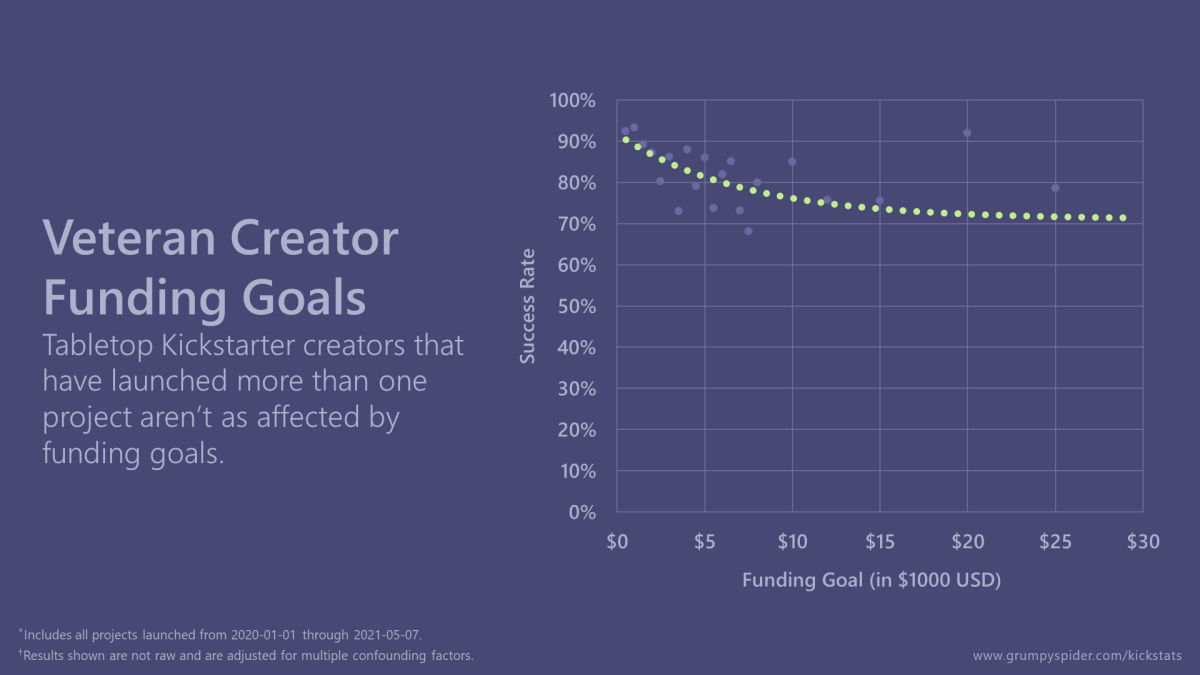 Graph showing that tabletop Kickstarter creators who have launched more than one project aren't as affected by funding goals.