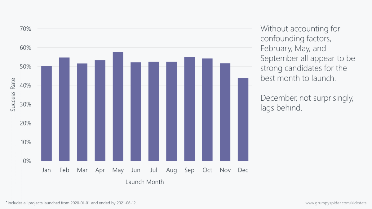 Chart showing success rates by launch month. February, May, and September are all strong candidates for best month to launch.