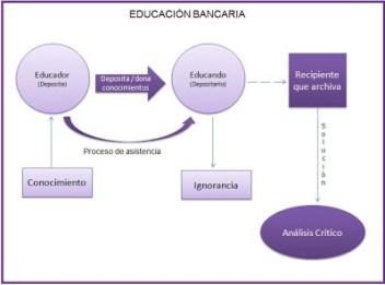 Educación bancaria