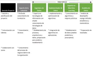 Roles_Personas_Ciencia de datos