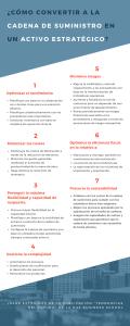 Cómo convertir al supply chain en activo - Infografía