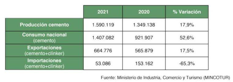CRECE EL CONSUMO DE CEMENTO 8,4%