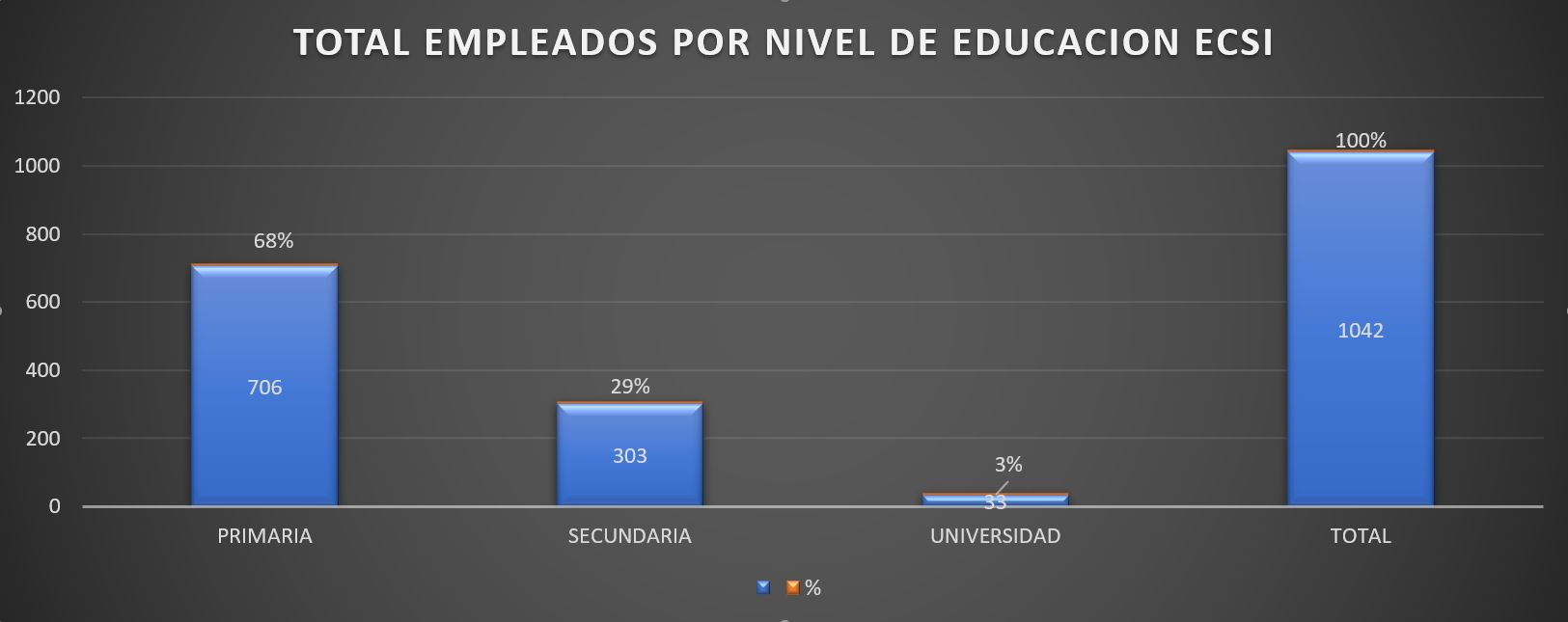 Gráfica sobre el total de empleados por nivel de educación ECSI