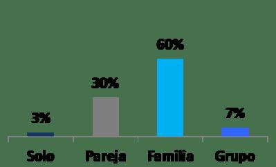 Perfil y preferencias de clientes