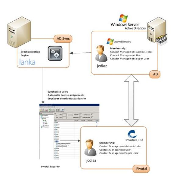 CRM Pivotal Active Directory Synchronization