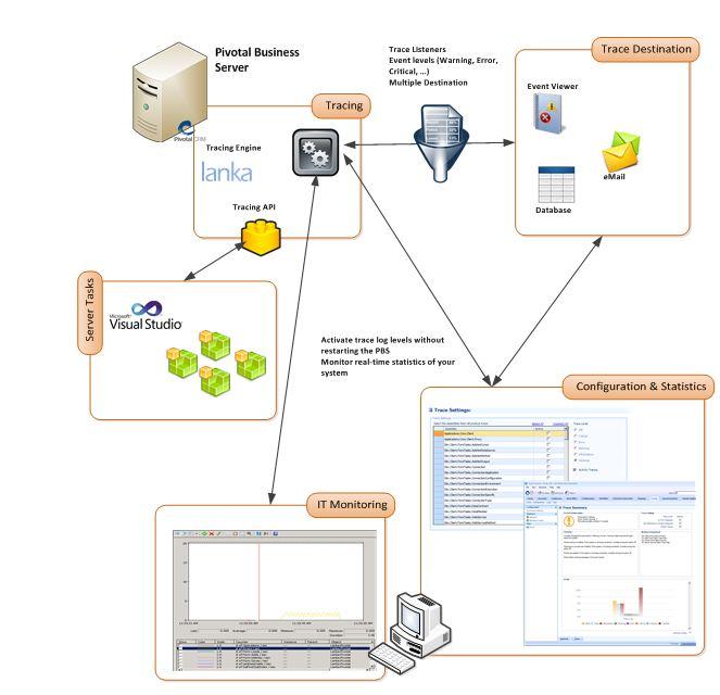 CRM pivotal instrumentation module