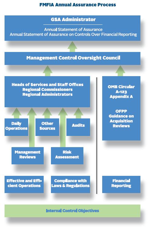 Management and Internal Control Program | GSA