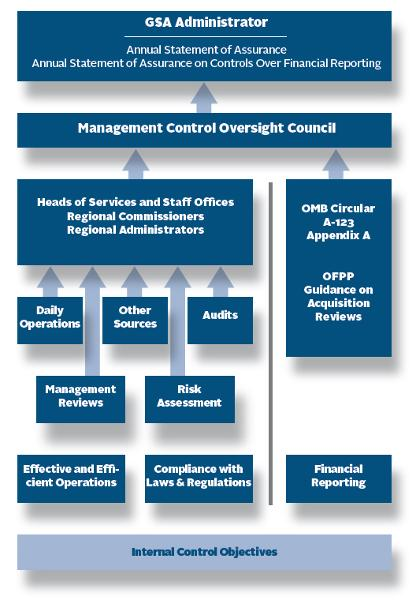 Federal Managers' Financial Integrity Act Section 2 | GSA