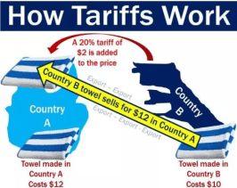 Tariff adds costs onto a product sold in different country