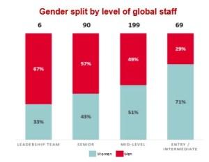 Gender split by level of global staff