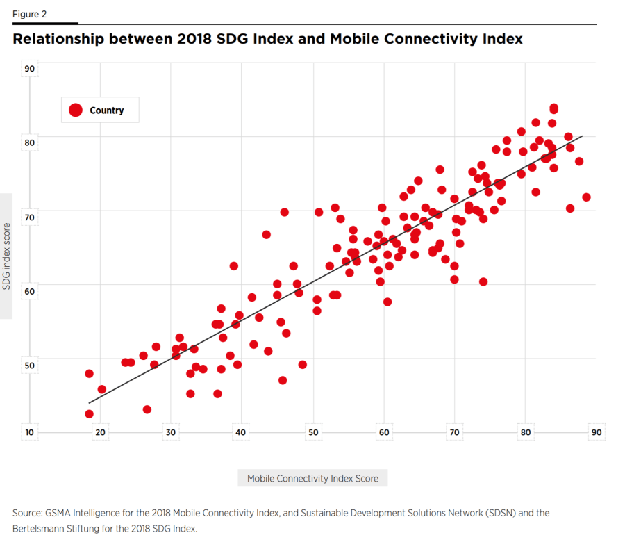 Relationship between 2018 SDG Index and Mobile Connectivity Index Graph