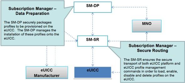 GSMA sim1 - eSIM