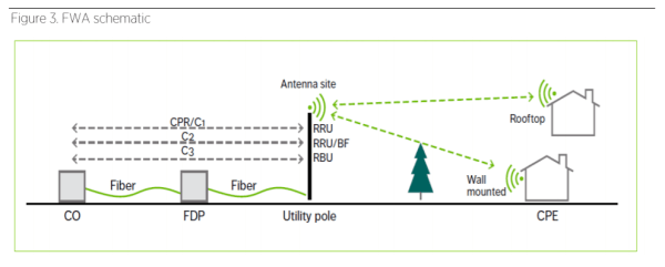 Fixed Wireless Access: Economic Potential and Best Practices
