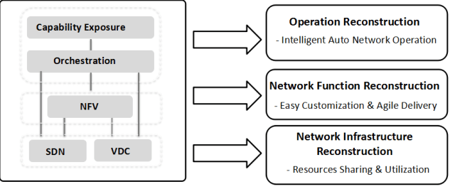 Migration from Physical to Virtual Network Functions: Best