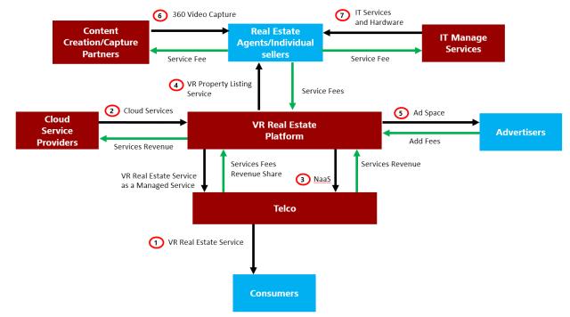Cloud AR/VR Whitepaper - Future Networks