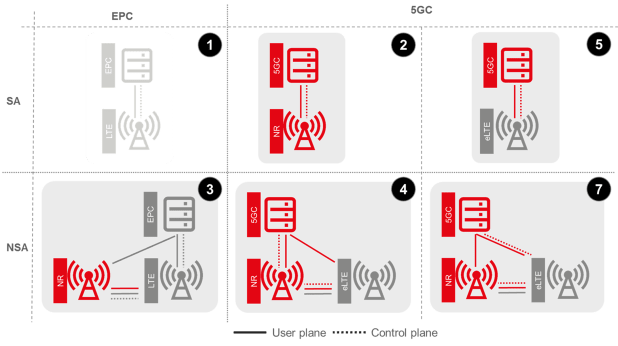 Operator Requirements for 5G Core Connectivity Options