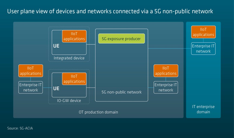 Exposure of 5G Capabilities for Connected Industries and Automation Applications image