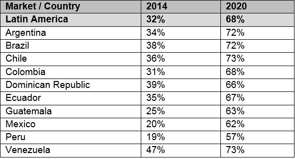 smartphones latam chart