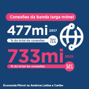 Economia Móvel na América Latina e Caribe 2018
