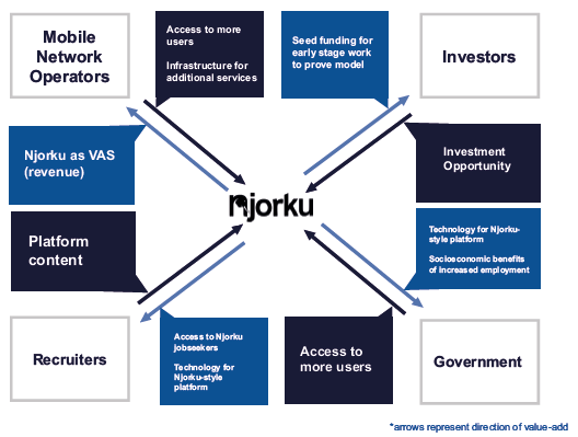 Njorku's partnerships