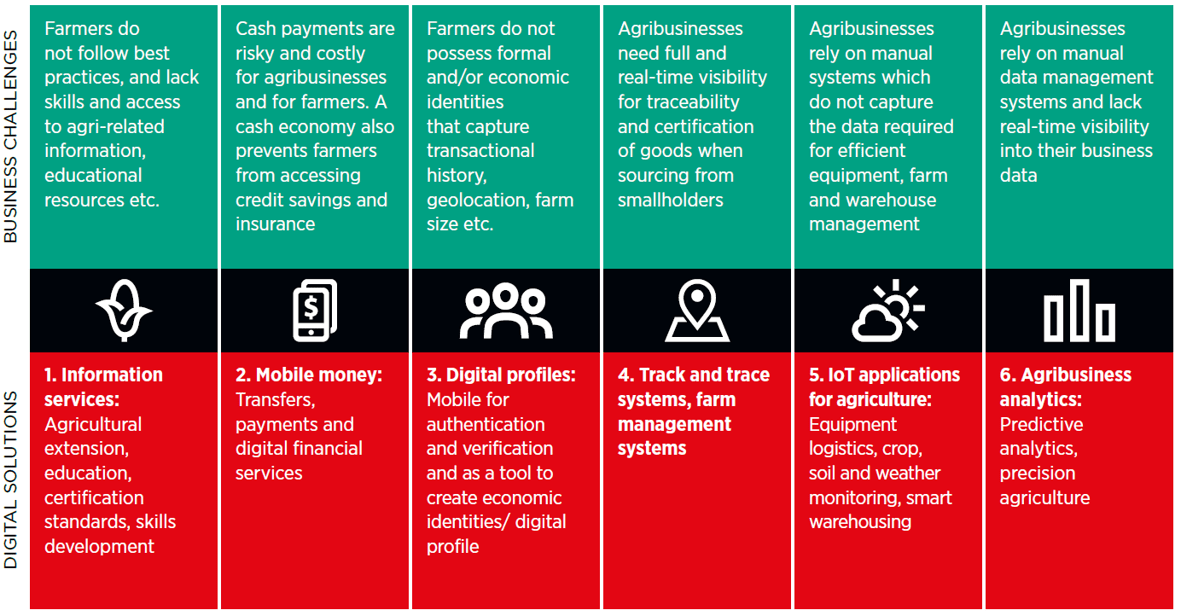 Mobile for Development - Last mile agricultural value chain digitisation