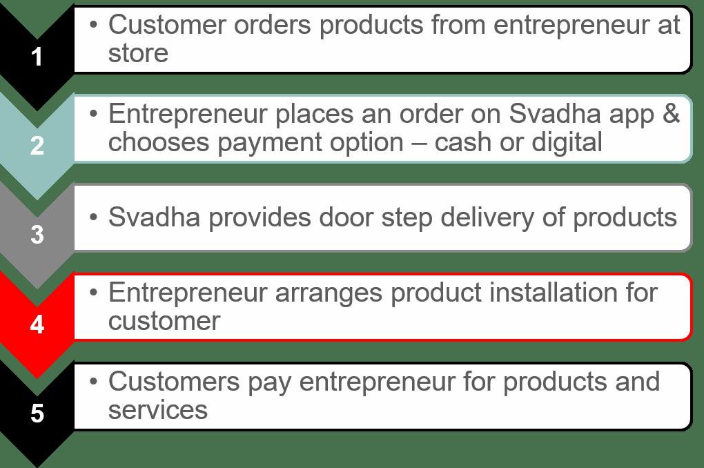 GSMA Svadha – an ecommerce platform for sanitation solutions