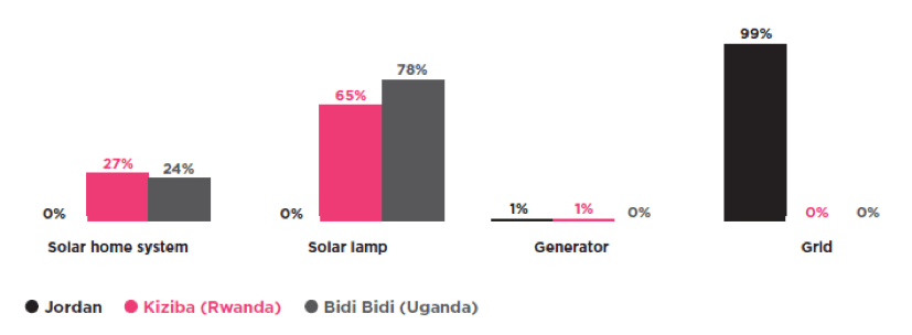 Types of Power Sources in Refugee Homes with Power