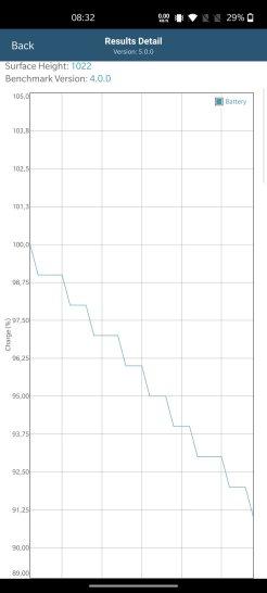 Test GPU OnePlus Nord pod obciążeniem w GFXBench - spadek baterii w ciągu pół godziny