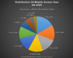 Najpopularniejsza przekątna ekranu fot. AnTuTu