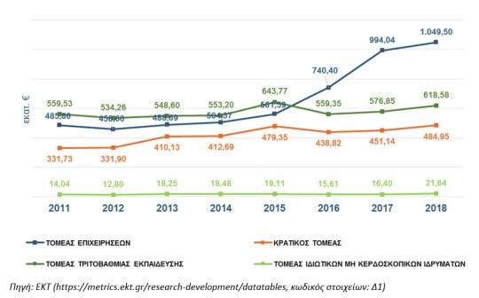 https://i1.wp.com/www.gsrt.gr/News/Files/New112208/Figure2_RDstatistics_Greece_2018provisional.jpg?resize=540%2C336