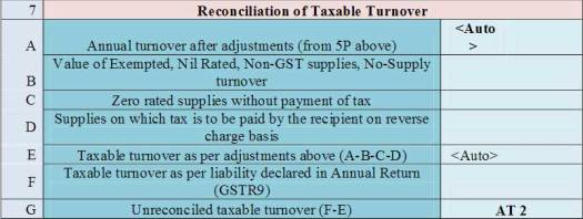 Reconciliation of Taxable Turnover