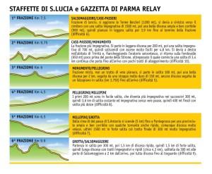 staffette altimetrie e distanze 2014