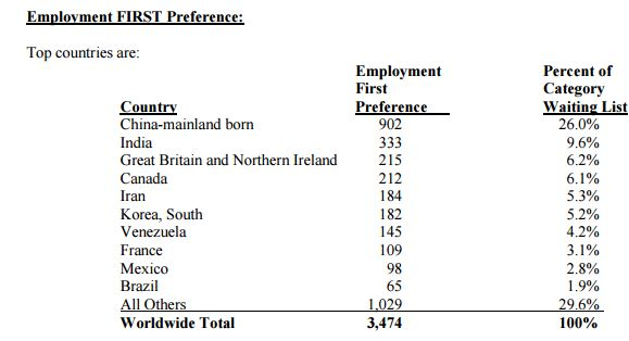 Employment First Preference Category by Country