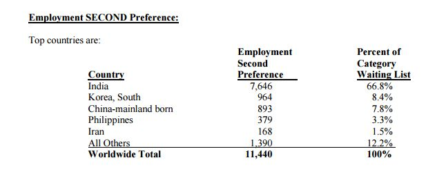 Employment Second Preference Category by Country