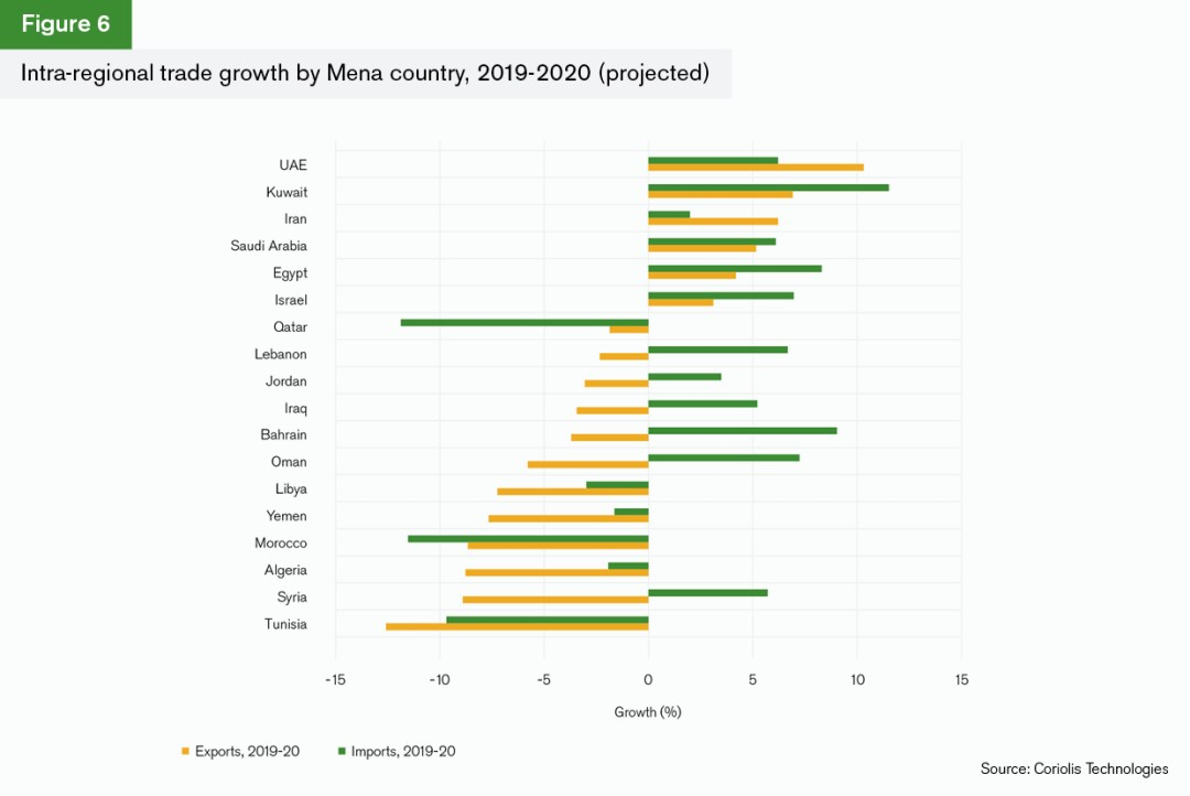 MENA's trade performance, its projected growth