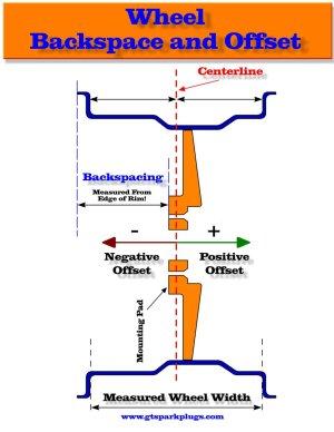 Wheel Offset to Backspace Calculator | GTSparkplugs