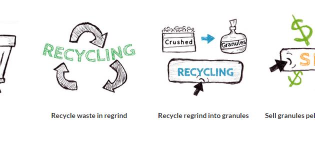 Guadagnare Con Recyclix