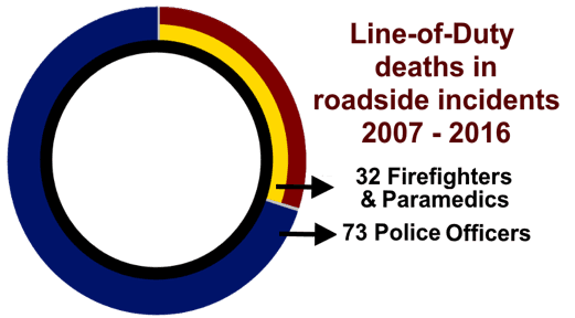 line-of-duty-deaths-law-enforcement-EMS-firefighters-chart